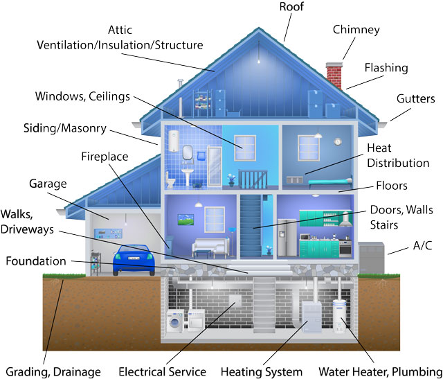 Thorough Home Inspection Services